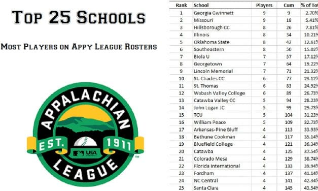 Appy League Rosters